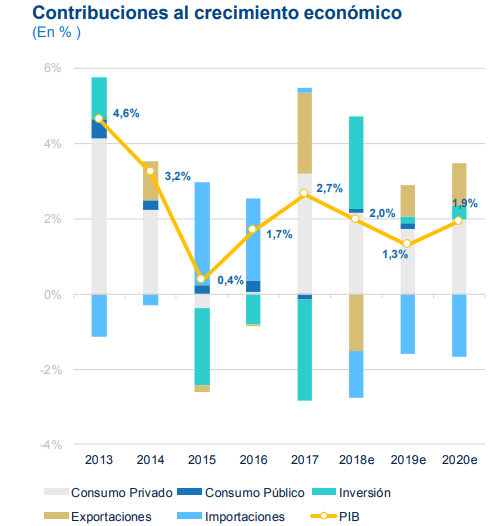 Proyecciones PIB Uruguay, BBVA Research