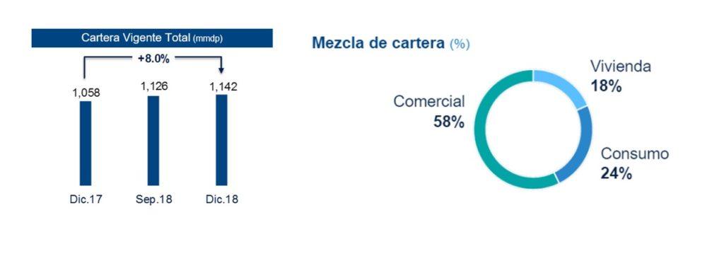 Resultados BBVA Bancomer 4T18 (2