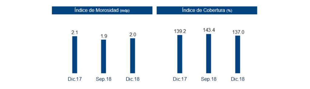 Resultados BBVA Bancomer 4T18 (4)