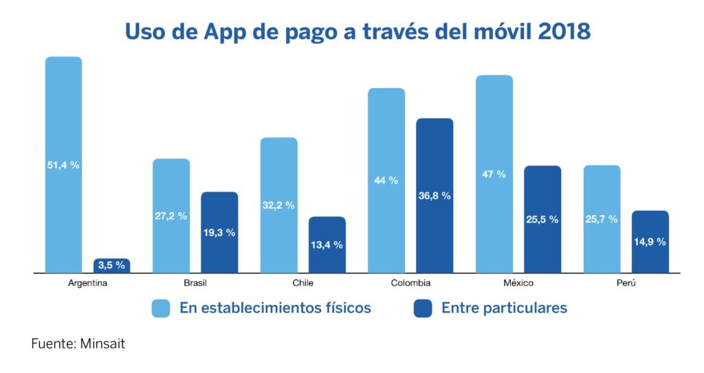 Uso de App móvil en Latam