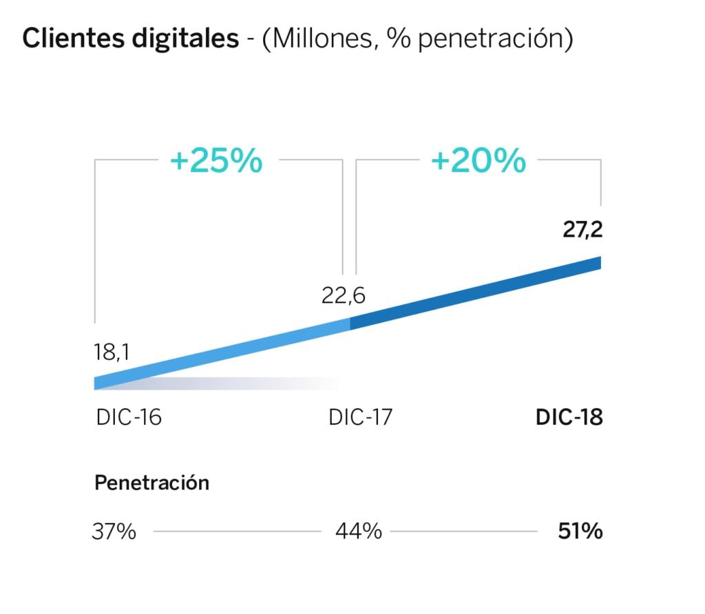 clientes digitales BBVA_2018