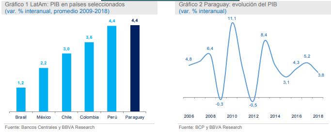 Crecimiento del PIB en Paraguay - BBVA Research