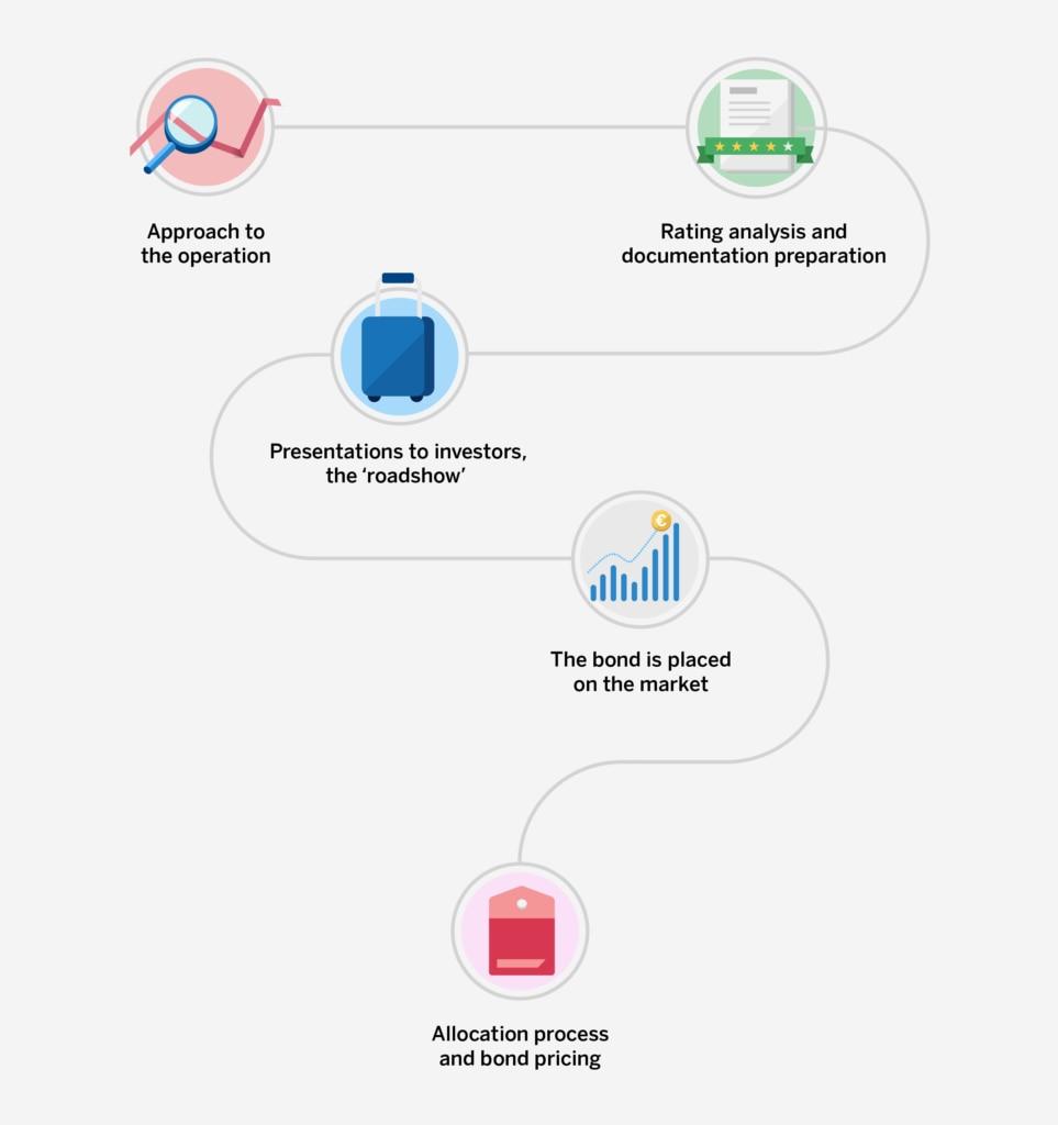 Infografía proceso emisión bono, rating, documentación, inversores, mercados
