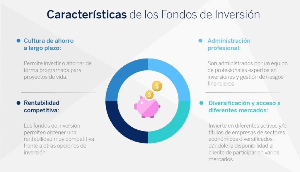 Características de los Fondos de Inversión