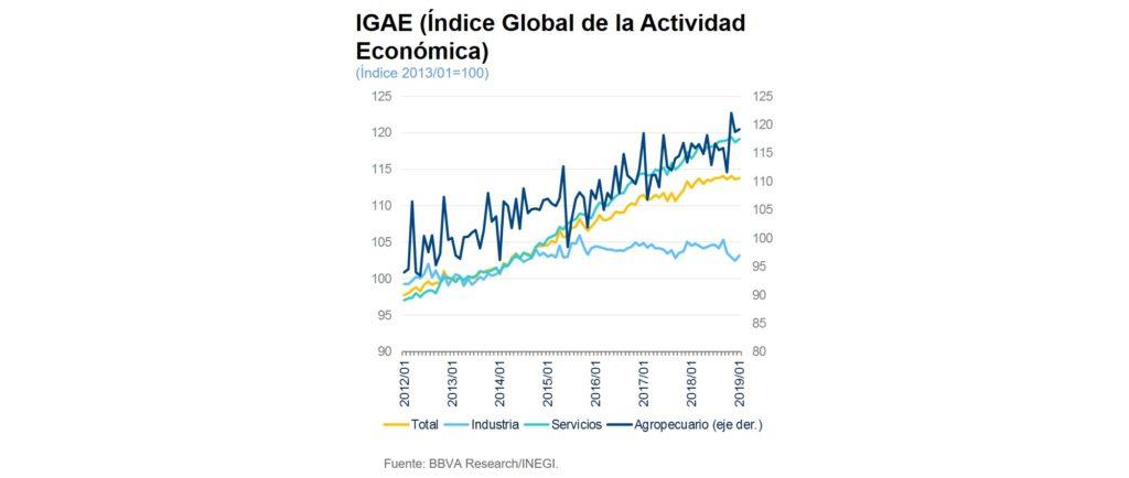 IGAE Mexico 1t19