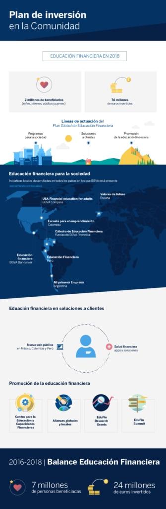 Infografia - Inversión_educación financiera 2018