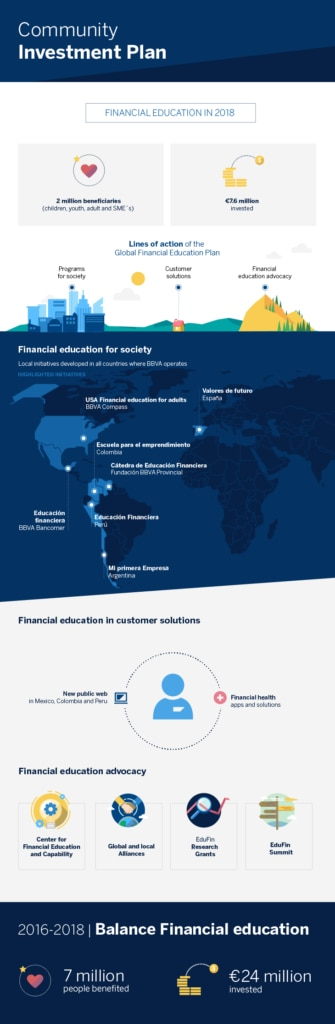 Infografia - Inversión_financial education 2018