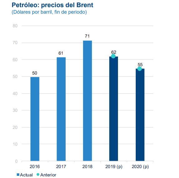 Proyección precio del petróleo BBVA Research