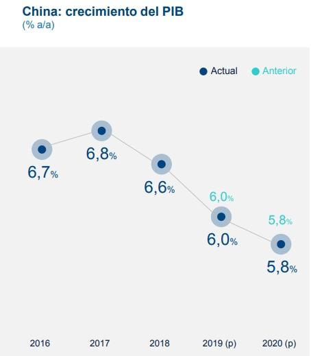Crecimiento de China, proyecciones BBVA Research