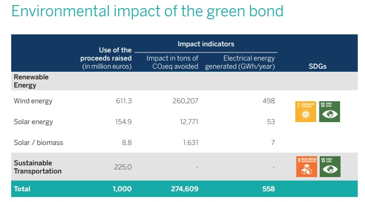 Image of Green bond bbva