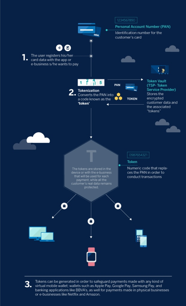 What is payment tokenization? | BBVA