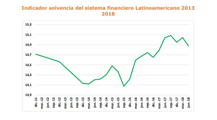 Indicador de solvencia América Latina