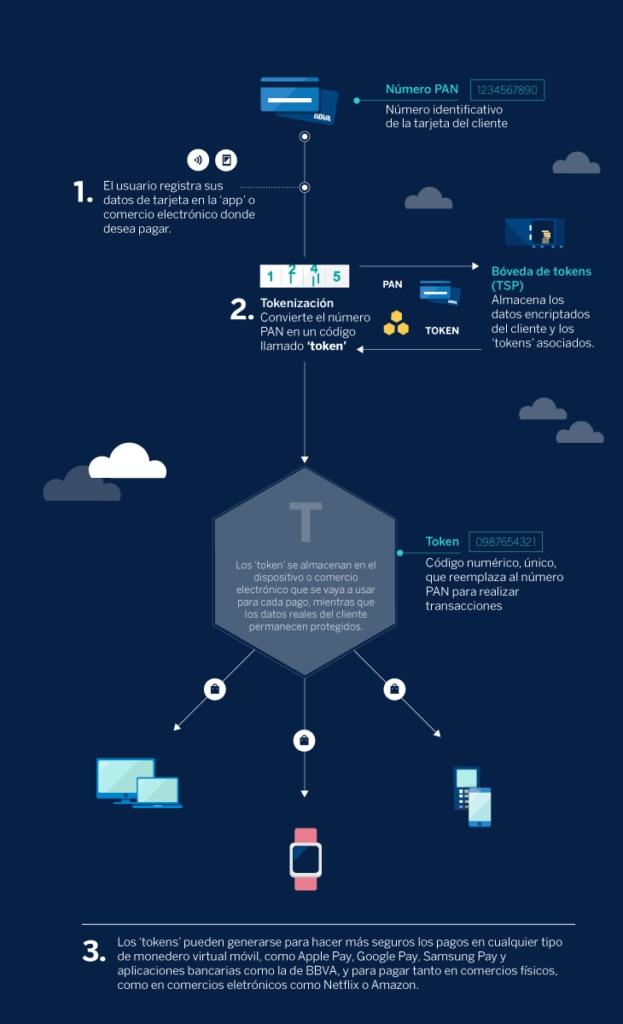 Infografia-tokenizacion-tokens-pagos-bbva