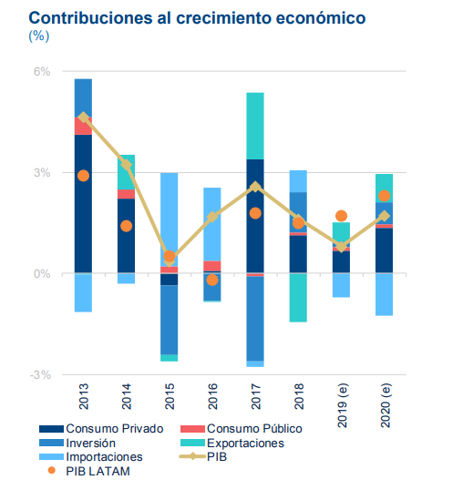 PIB Uruguay, proyecciones BBVA Research