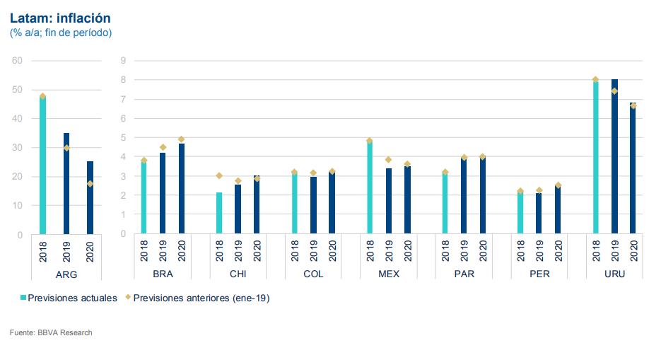Previsión inflación Latam, BBVA Research