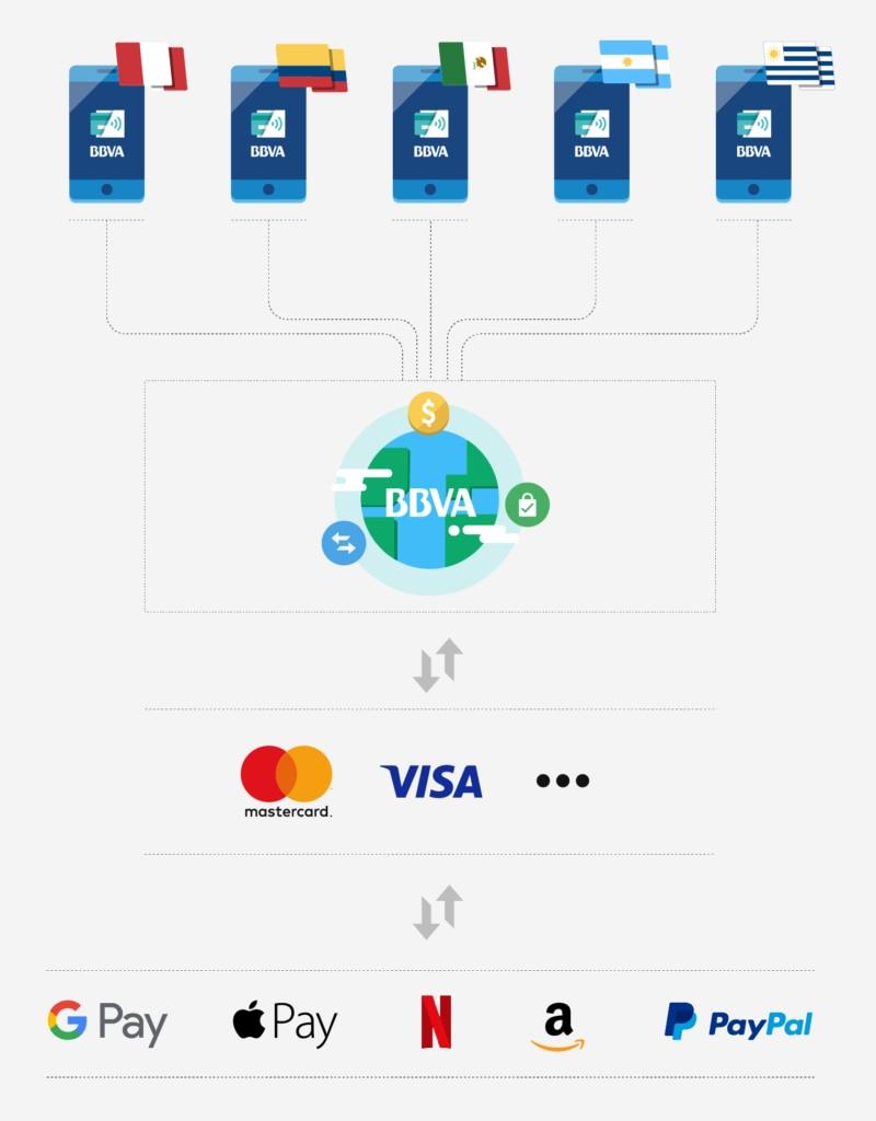 grafico-plataforma-pago-tokenizacion-bbva