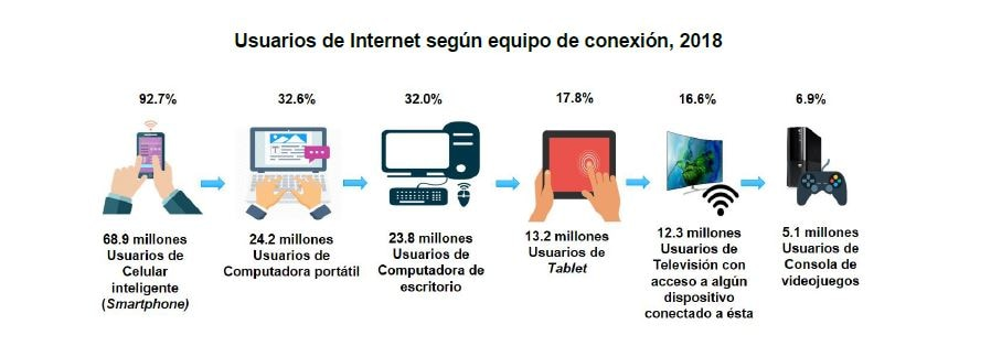 inegi uso dispositivos internet MX 2018