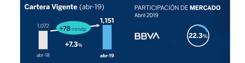 Cartera de crédito BBVA Mexico