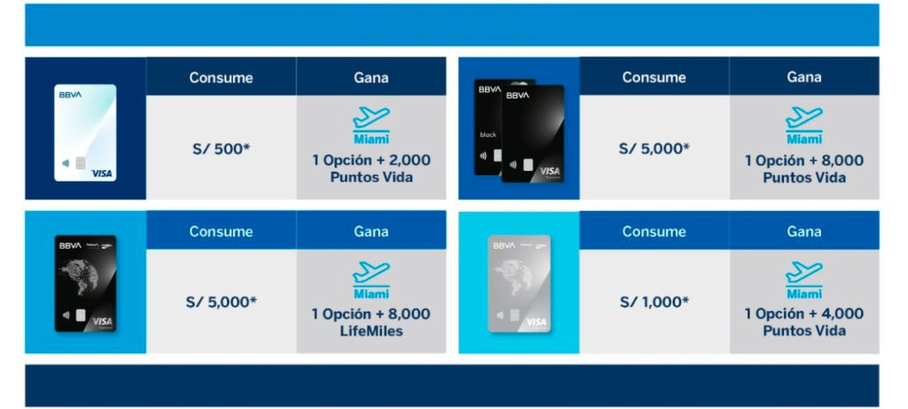 Las tarjetas de crédito de BBVA Perú regalan pasajes dobles a Miami