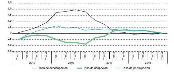 Ocupación y desempleo en América Latina