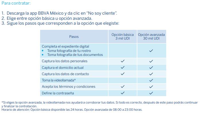 contratación cuenta digital MX