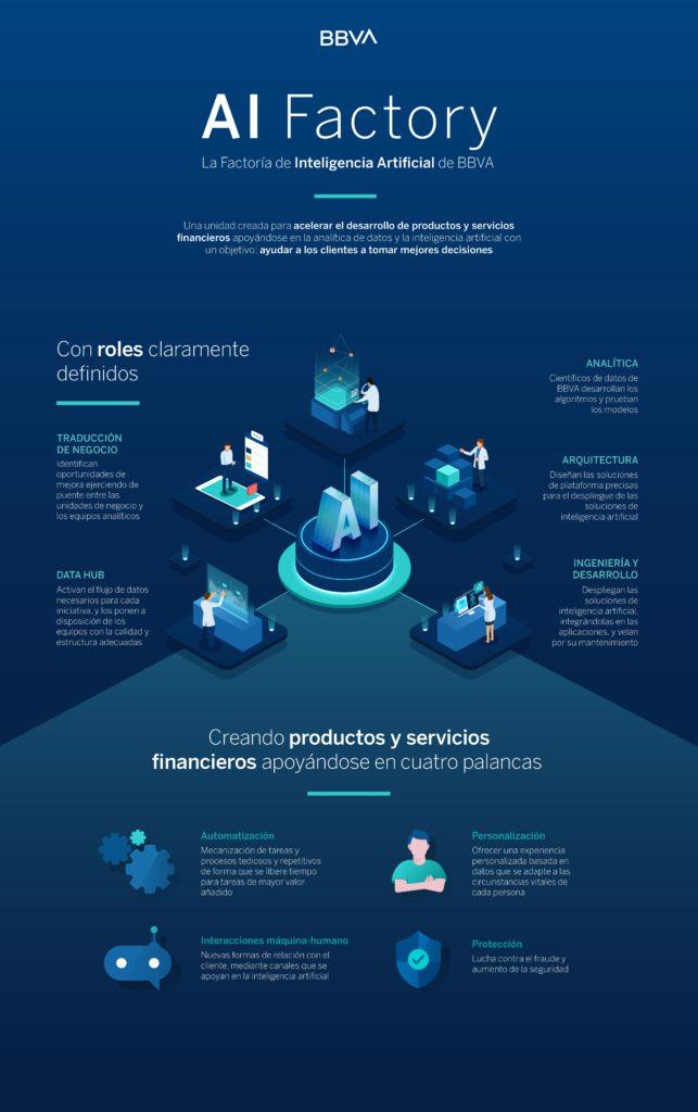 ia_bbva-infografia