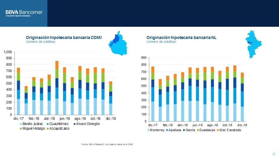 preferencia zonas vivienda CDMX y NL -vf