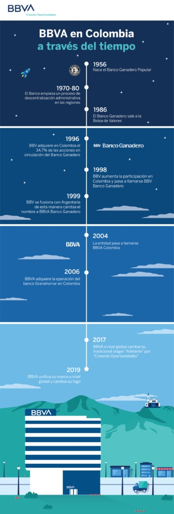 Infografía - Historia BBVA en Colombia