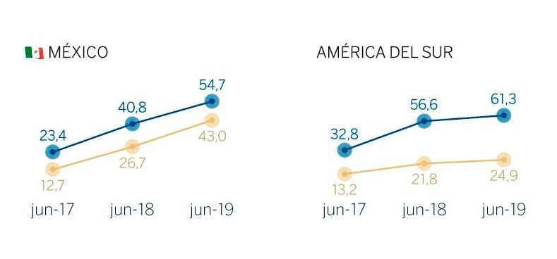 America_latina_ventas_digitales_recursos_bbva