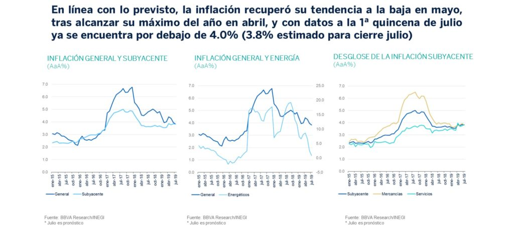 Inflacion SituacionMexico3T19