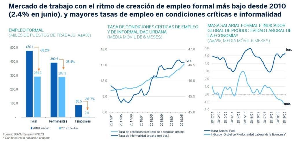 Mercado trabajo Situacion MexicoMercado trabajo Situacion Mexico