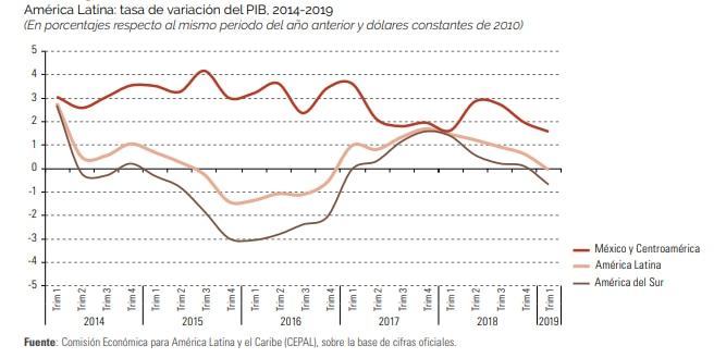 PIB América Latina 2014-2019