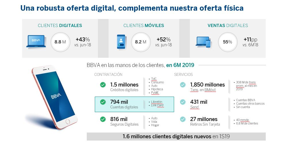 lámina oferta digital resultados 2do trimestre 2019