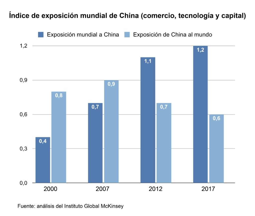 Índice de exposición mundial de China