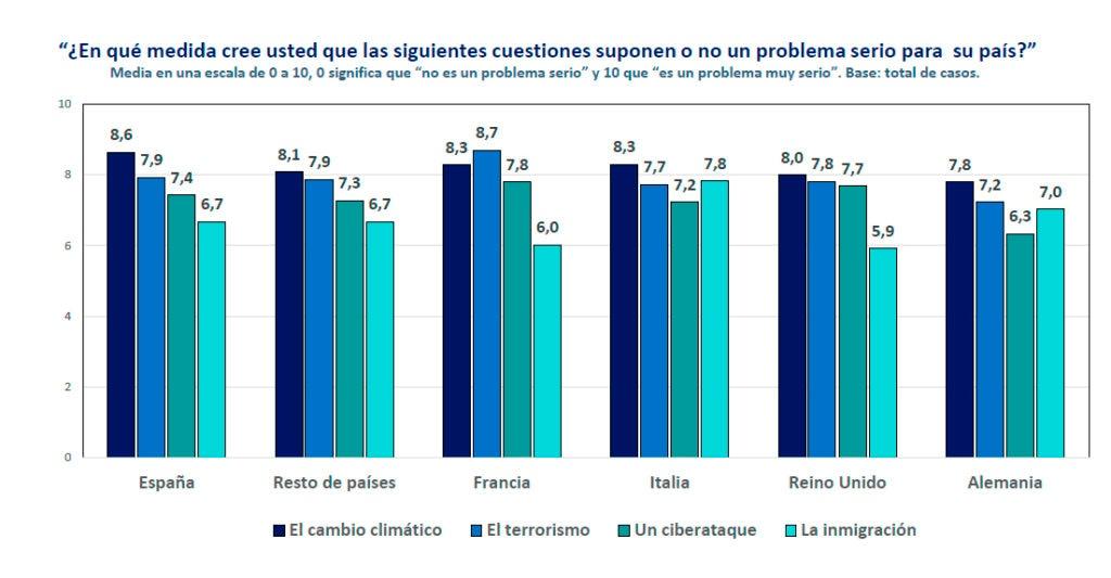 Principales-preocupaciones-de-los-europeos