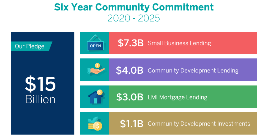 Best Mortgage Lenders 2020.Bbva Usa Recommits Bank Pledges More Than 15 Billion To