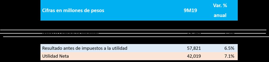 Estado Resultados_BBVAMexico3t2019