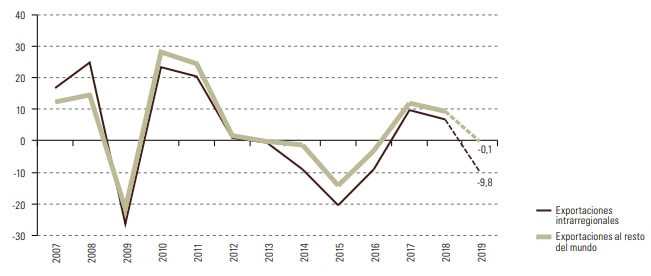 Exportaciones América Latina, proyecciones Cepal