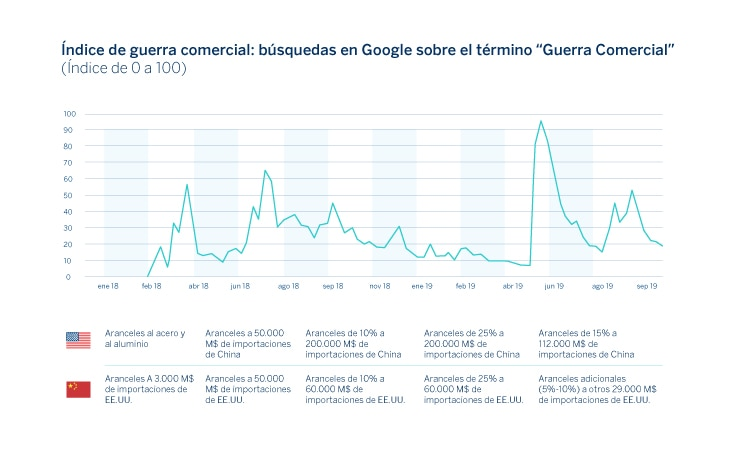 grafico-situacion-latam-research-bbva-1