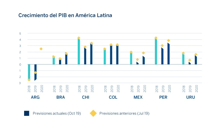 grafico-situacion-latam-research-bbva-2