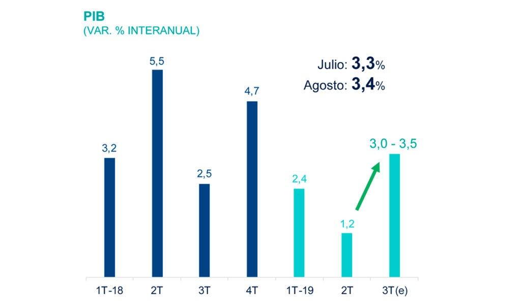 BBVA Research mantiene en 2,5% expectativa de crecimiento de economía peruana para 2019