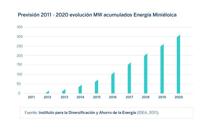 energía-minieólica-gráfico