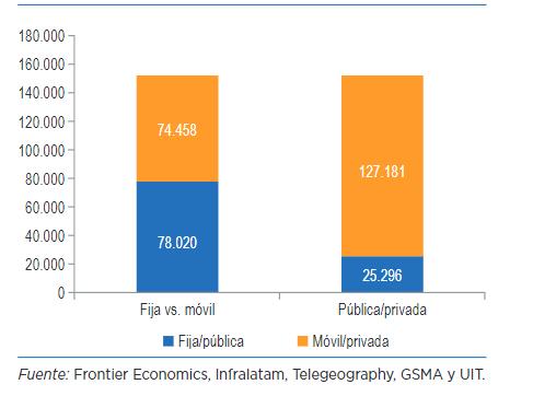 Inversión acumulada en telecomunicaciones Latam 2008 -2017