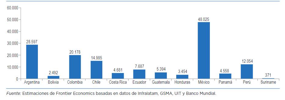 Inversión en telecomunicaciones por país de Latam 2008-2017