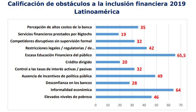 Obstáculos para la inclusión financiera en América Latina