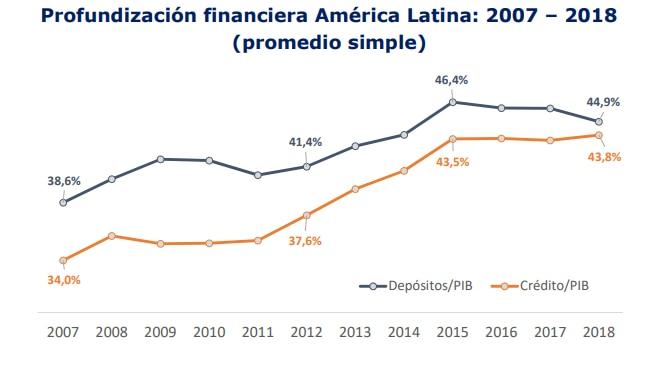 Profundización financiera en América Latina