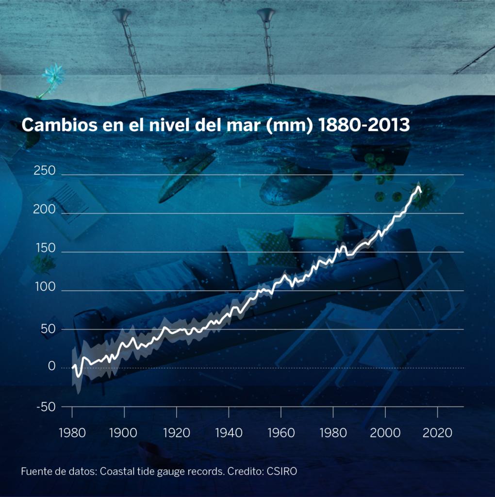 Nivel del mar_cambios-1880-2013