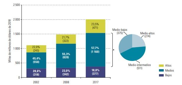 Participación en el ingreso por estratos en América Latina
