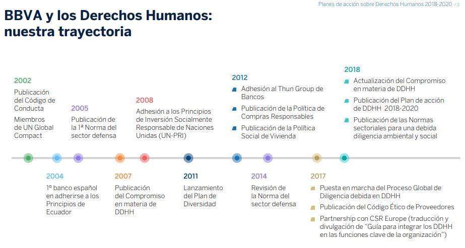 plan_de_accion_ddhh_2018_bbva