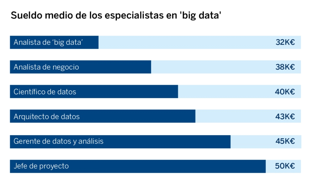 sueldo medio especialistas big data_mujeres-innovacion